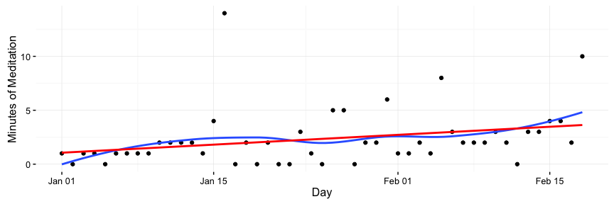 Habit Tracking with R Markdown, Google Sheets, and Cron · Relevant